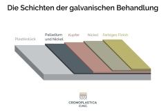 Informationsgrafik-Die-Schichten-der-galvanischen-Behandlung