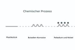 Chemischer-Prozess-Galvanische-Behandlung