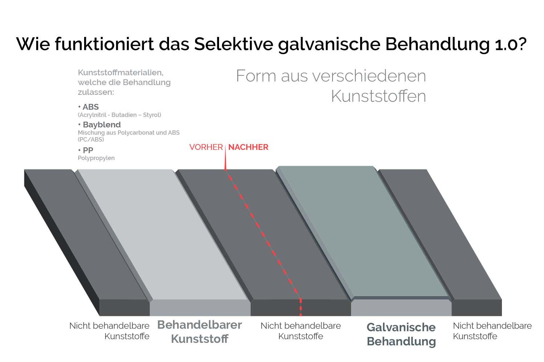 Informationsgrafik-Wie-funktioniert-das-Finish-Selektive-galvanische-Behandlung-1.0