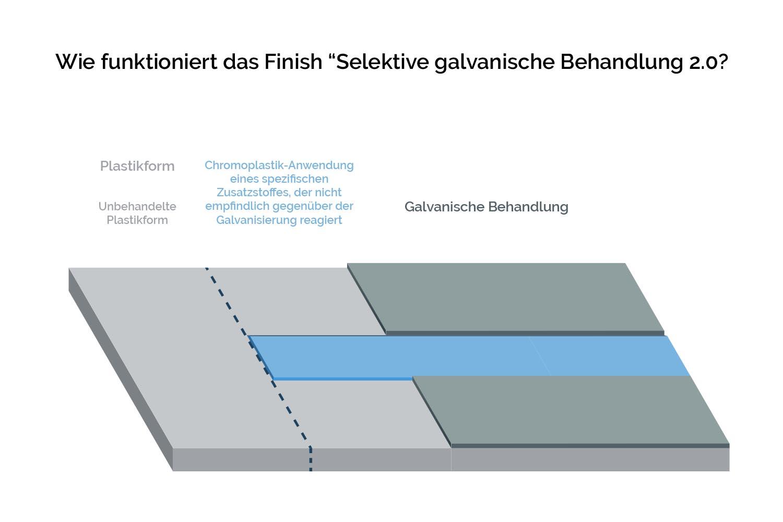 Informationsgrafik-Wie-funktioniert-das-Finish-Selektive-galvanische-Behandlung-2.0