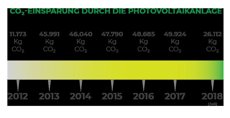 CO2-Einsparung-durch-die-Photovoltaikanlage